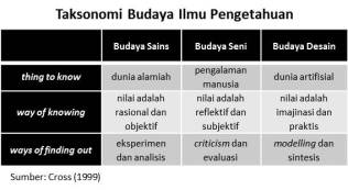 taksonomi-budaya-ilmu-pengetahuan
